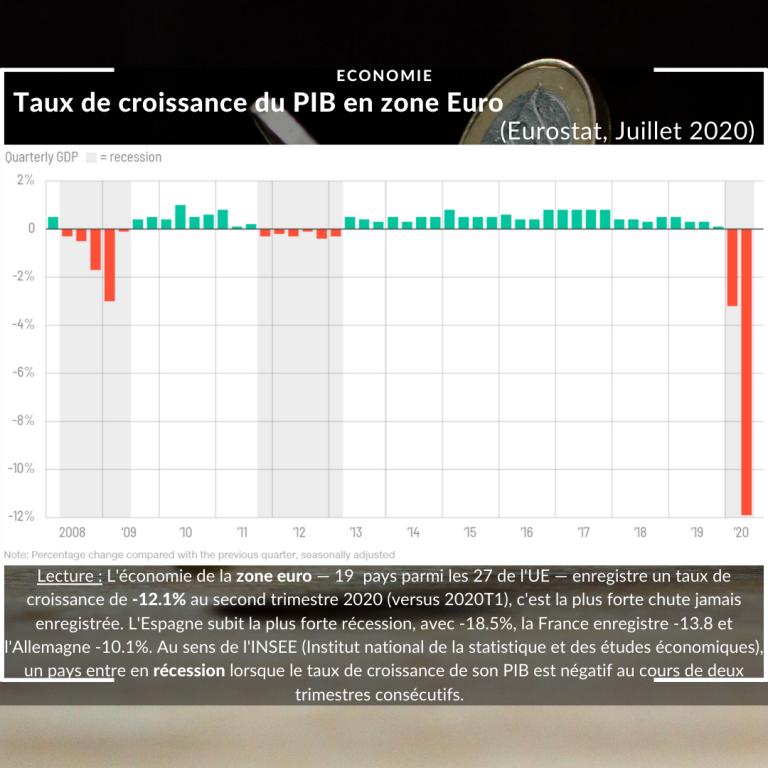 Economie : https://www.dw.com/en/eurozone-gdp-drops-121-in-record-pandemic-plunge/a-54389876