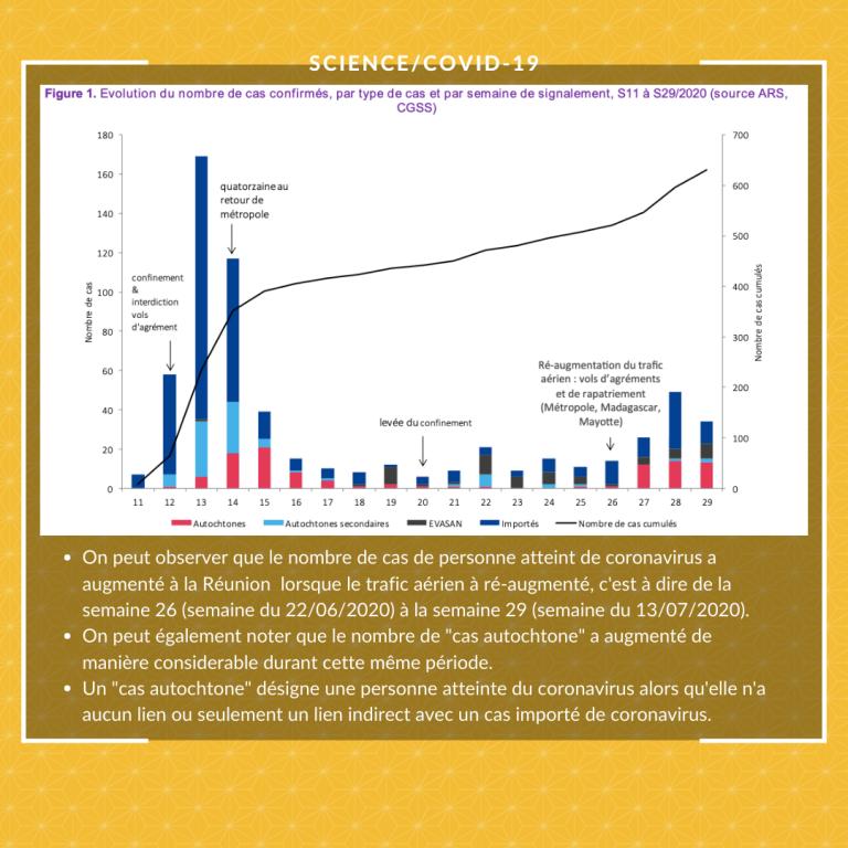 Santé :  https://www.santepubliquefrance.fr/regions/ocean-indien/documents/bulletin-regional/2020/covid-19-point-epidemiologique-a-la-reunion-du-23-juillet-2020